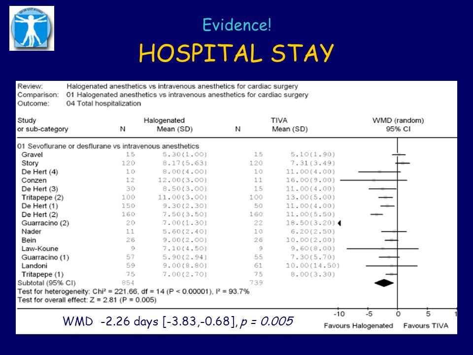 HOSPITAL STAY Evidence! WMD -2.26 days [-3.83,-0.68], p = 0.005
