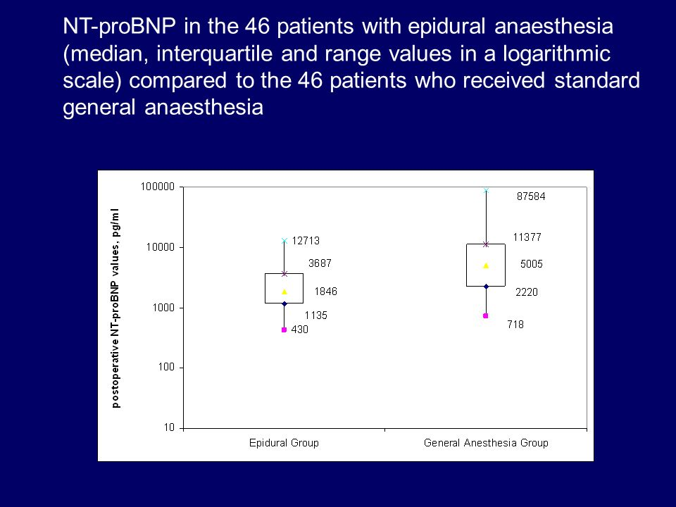 NT-proBNP in the 46 patients with epidural anaesthesia (median, interquartile and range values in a logarithmic scale) compared to the 46 patients who