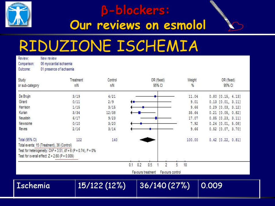 β-blockers: Our reviews on esmolol RIDUZIONE ISCHEMIA Ischemia15/122 (12%)36/140 (27%)0.009