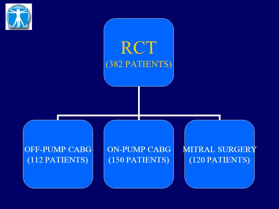 RCT (382 PATIENTS) OFF-PUMP CABG (112 PATIENTS) ON-PUMP CABG (150 PATIENTS) MITRAL SURGERY (120 PATIENTS)