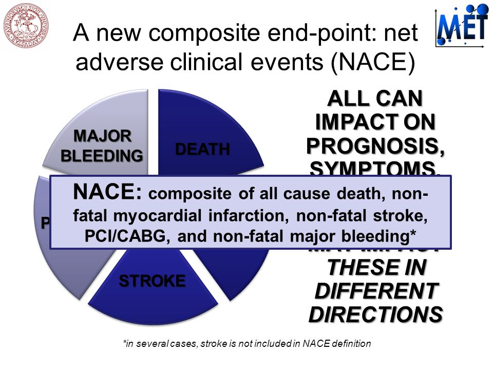*in several cases, stroke is not included in NACE definition DEATH MI STROKE PCI/ CABG MAJOR BLEEDING ALL CAN IMPACT ON PROGNOSIS, SYMPTOMS, AND COSTS