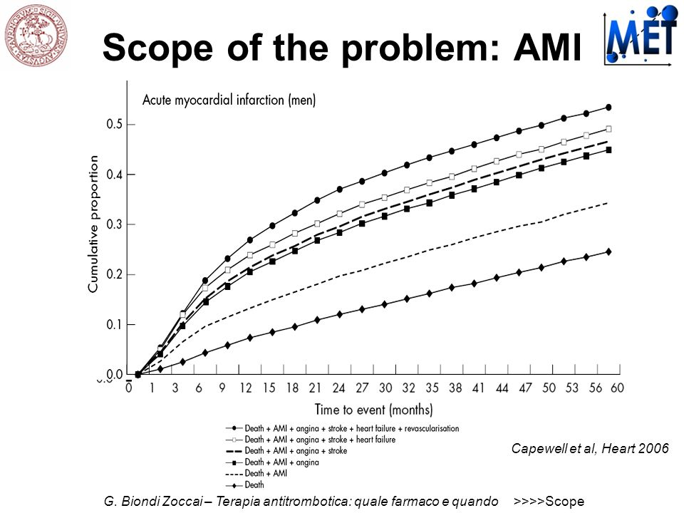 Scope of the problem: unstable angina Capewell et al, Heart 2006 G.