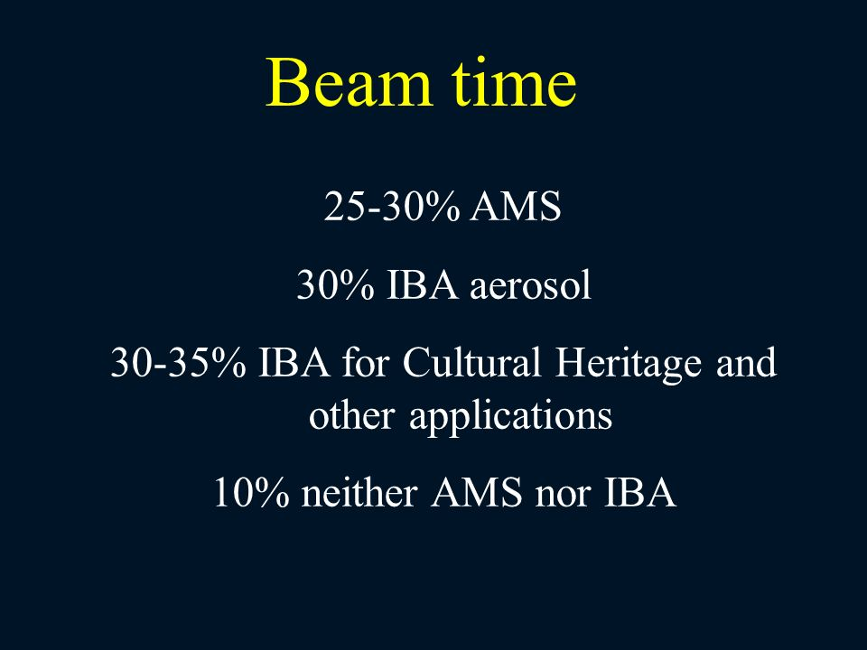 25-30% AMS 30% IBA aerosol 30-35% IBA for Cultural Heritage and other applications 10% neither AMS nor IBA Beam time