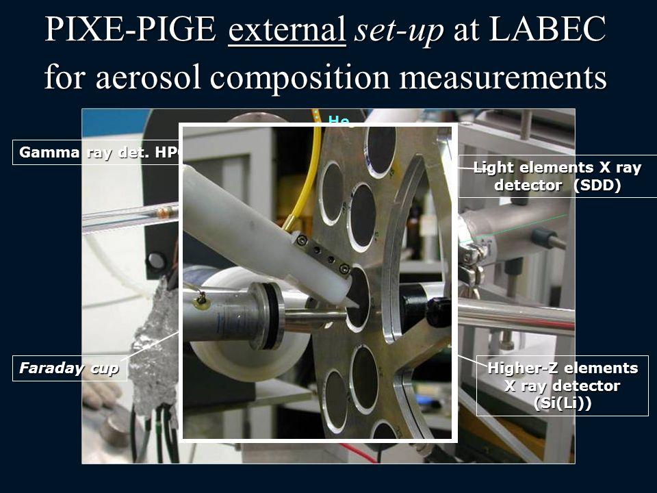 Higher-Z elements X ray detector (Si(Li)) Light elements X ray detector (SDD) Faraday cup Gamma ray det. HPGe He PIXE-PIGE external set-up at LABEC fo
