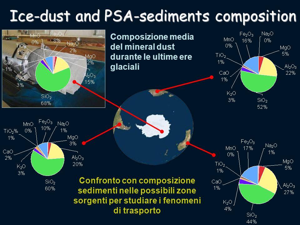 Composizione media del mineral dust durante le ultime ere glaciali Confronto con composizione sedimenti nelle possibili zone sorgenti per studiare i f