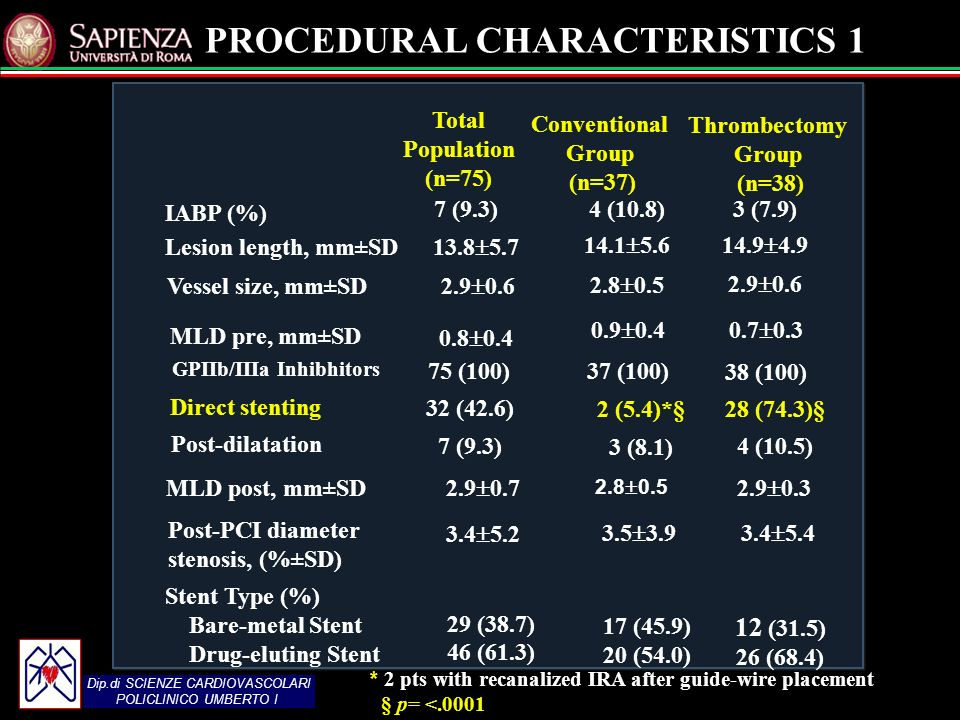 Dip.di SCIENZE CARDIOVASCOLARI POLICLINICO UMBERTO I PROCEDURAL CHARACTERISTICS MLD pre, mm±SD Total Population (n=75) Thrombectomy Group (n=38) 3 (7.9) Conventional Group (n=37) IABP (%) 7 (9.3)4 (10.8) Lesion length, mm±SD Vessel size, mm±SD GPIIb/IIIa Inhibhitors Direct stenting Post-dilatation Post-PCI diameter stenosis, (%±SD) Stent Type (%) Bare-metal Stent Drug-eluting Stent 75 (100)37 (100) 38 (100) 32 (42.6) 2 (5.4)*§ 3 (8.1) 28 (74.3)§ 4 (10.5) (9.3) MLD post, mm±SD (38.7) 46 (61.3) 17 (45.9) 20 (54.0) 12 (31.5) 26 (68.4) * 2 pts with recanalized IRA after guide-wire placement § p= <.0001