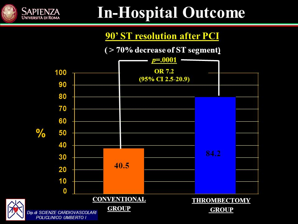 Dip.di SCIENZE CARDIOVASCOLARI POLICLINICO UMBERTO I 90 ST resolution after PCI ( > 70% decrease of ST segment ) THROMBECTOMY GROUP CONVENTIONAL GROUP p= % OR 7.2 (95% CI ) In-Hospital Outcome