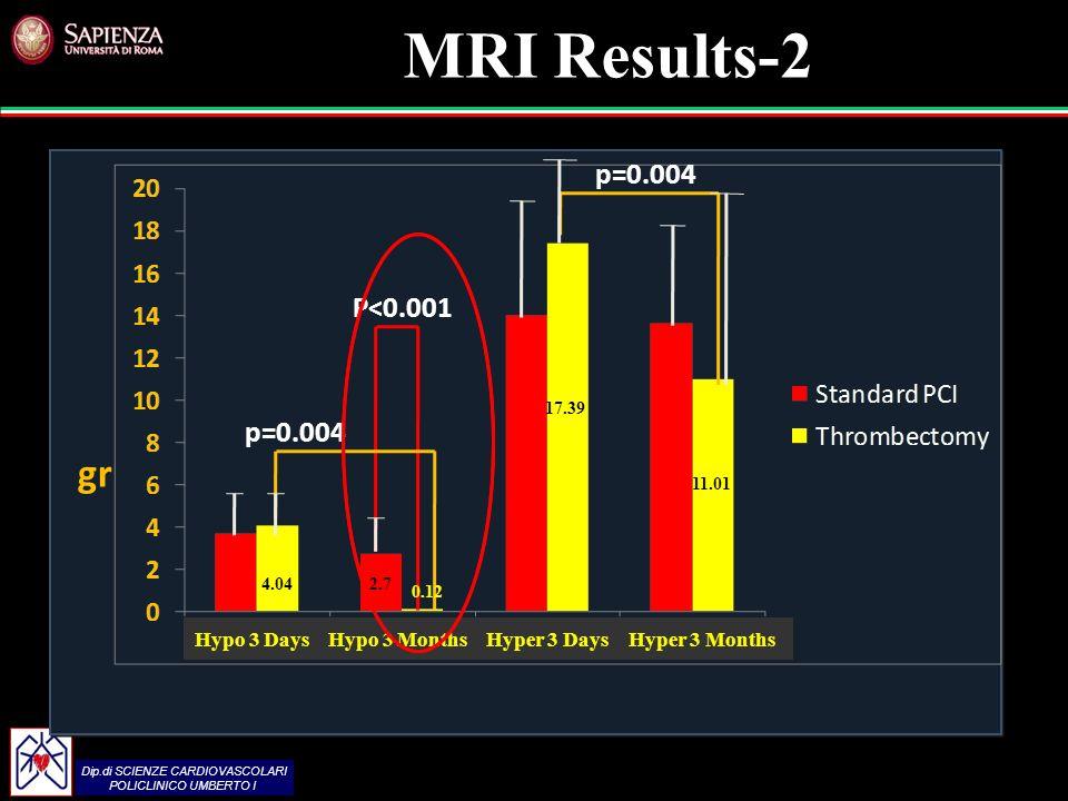 Dip.di SCIENZE CARDIOVASCOLARI POLICLINICO UMBERTO I Dip.di SCIENZE CARDIOVASCOLARI POLICLINICO UMBERTO I g g gr MRI Results-2 p=0.004 P<0.001 p=0.004 Hypo 3 Days Hypo 3 Months Hyper 3 Days Hyper 3 Months 4.04 0.12 2.7 17.39 11.01