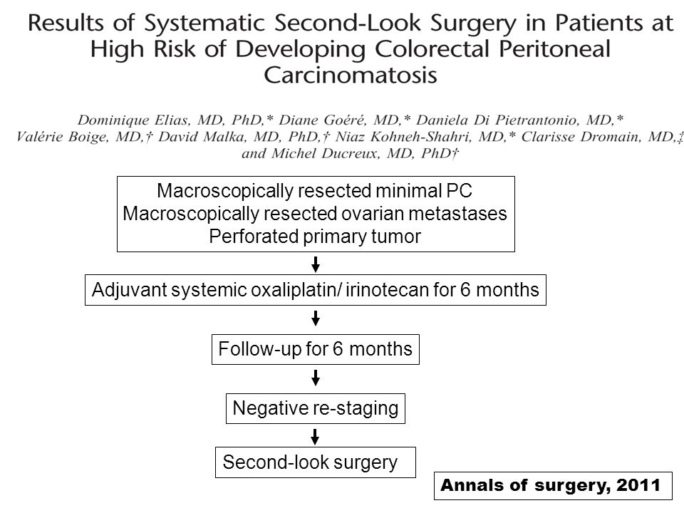 Macroscopically resected minimal PC Macroscopically resected ovarian metastases Perforated primary tumor Adjuvant systemic oxaliplatin/ irinotecan for 6 months Follow-up for 6 months Negative re-staging Second-look surgery Annals of surgery, 2011