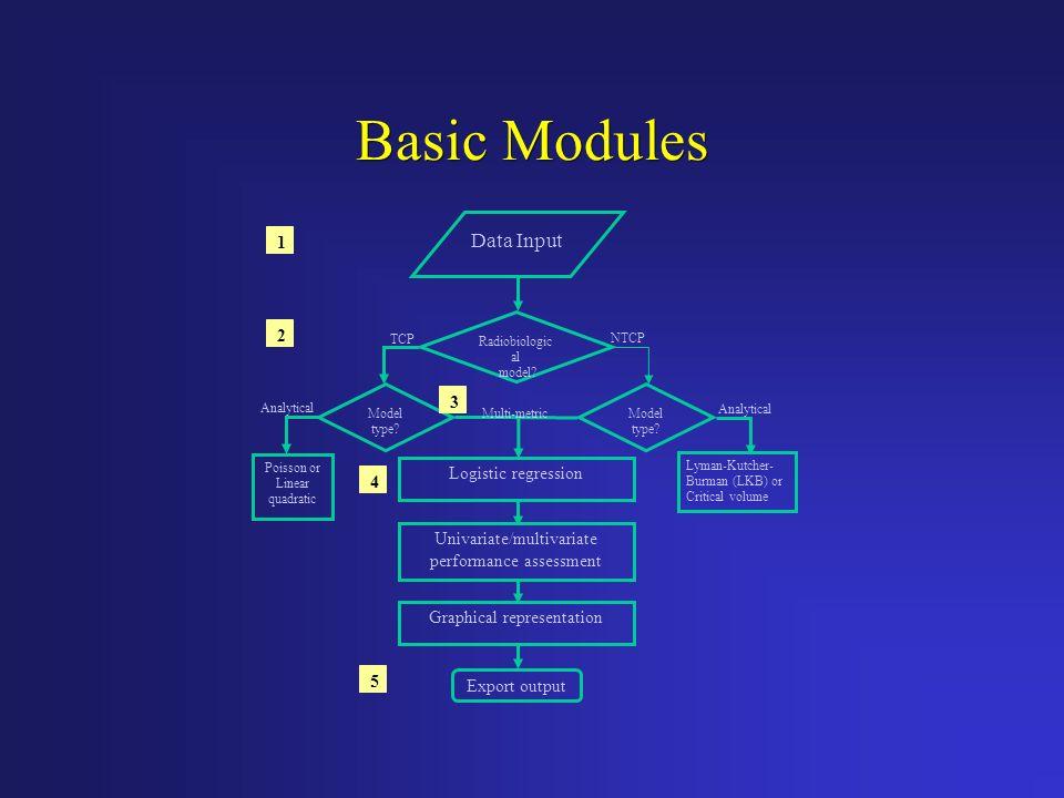 Basic Modules Data Input Radiobiologic al model? TCP NTCP Model type? Poisson or Linear quadratic Analytical Lyman-Kutcher- Burman (LKB) or Critical v