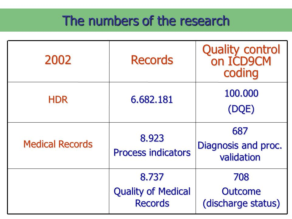 The numbers of the research 708 Outcome (discharge status) 8.737 Quality of Medical Records 687 Diagnosis and proc.