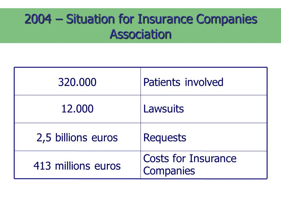 2004 – Situation for Insurance Companies Association Costs for Insurance Companies 413 millions euros Requests2,5 billions euros Lawsuits12.000 Patients involved320.000