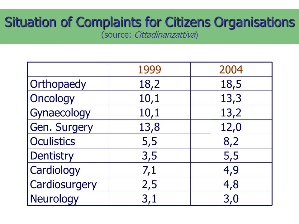 Situation of Complaints for Citizens Organisations Situation of Complaints for Citizens Organisations (source: Cittadinanzattiva) 3,03,1Neurology 4,82,5Cardiosurgery 4,97,1Cardiology 5,53,5Dentistry 8,25,5Oculistics 12,013,8Gen.