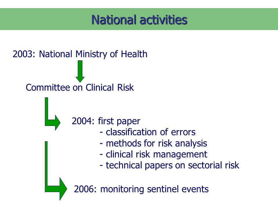 National activities 2003: National Ministry of Health Committee on Clinical Risk 2004: first paper - classification of errors - methods for risk analysis - clinical risk management - technical papers on sectorial risk 2006: monitoring sentinel events