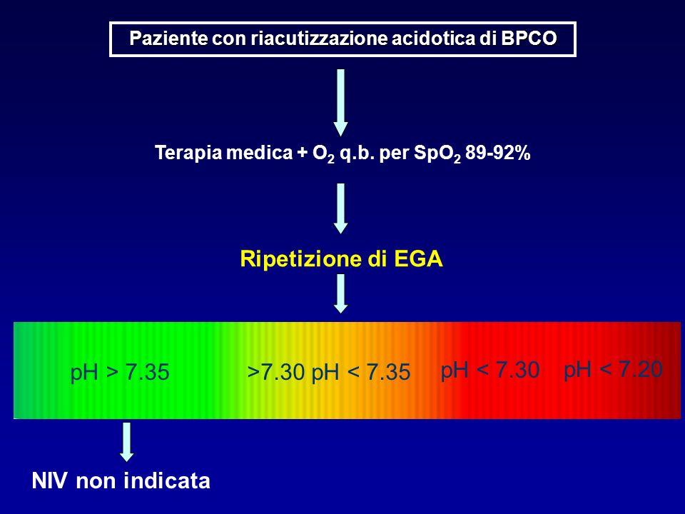 Paziente con riacutizzazione acidotica di BPCO Terapia medica + O 2 q.b. per SpO 2 89-92% Ripetizione di EGA NIV non indicata pH > 7.35>7.30 pH < 7.35