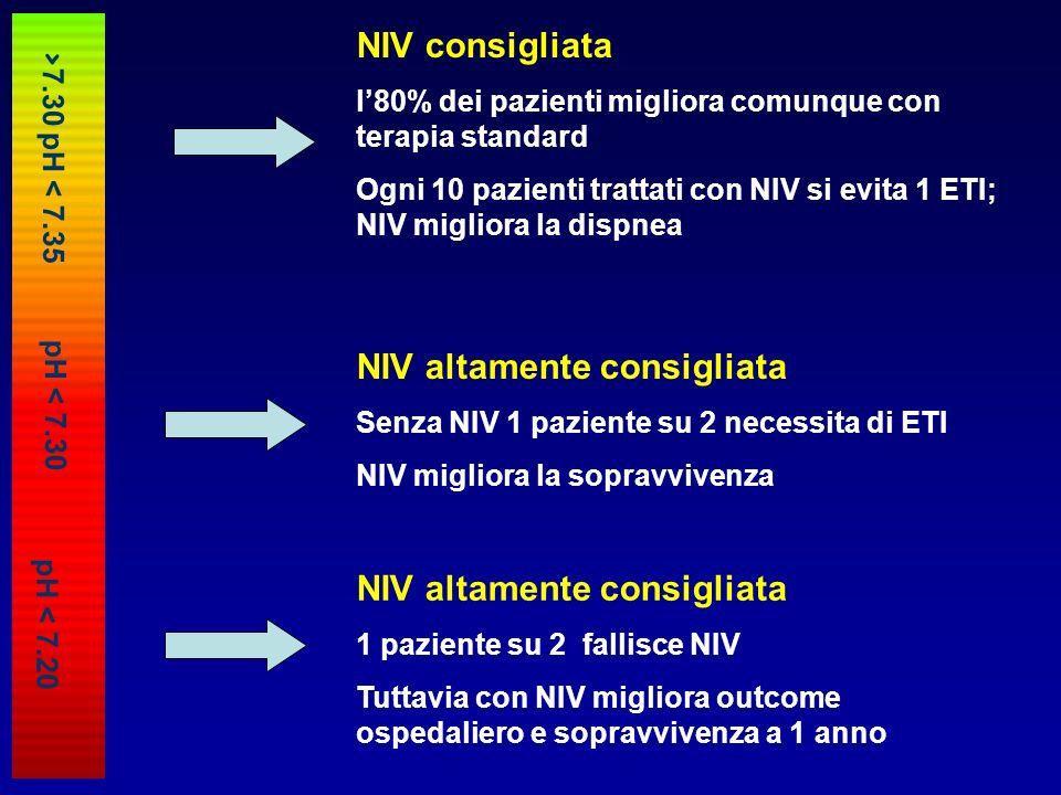 NIV consigliata l80% dei pazienti migliora comunque con terapia standard Ogni 10 pazienti trattati con NIV si evita 1 ETI; NIV migliora la dispnea NIV