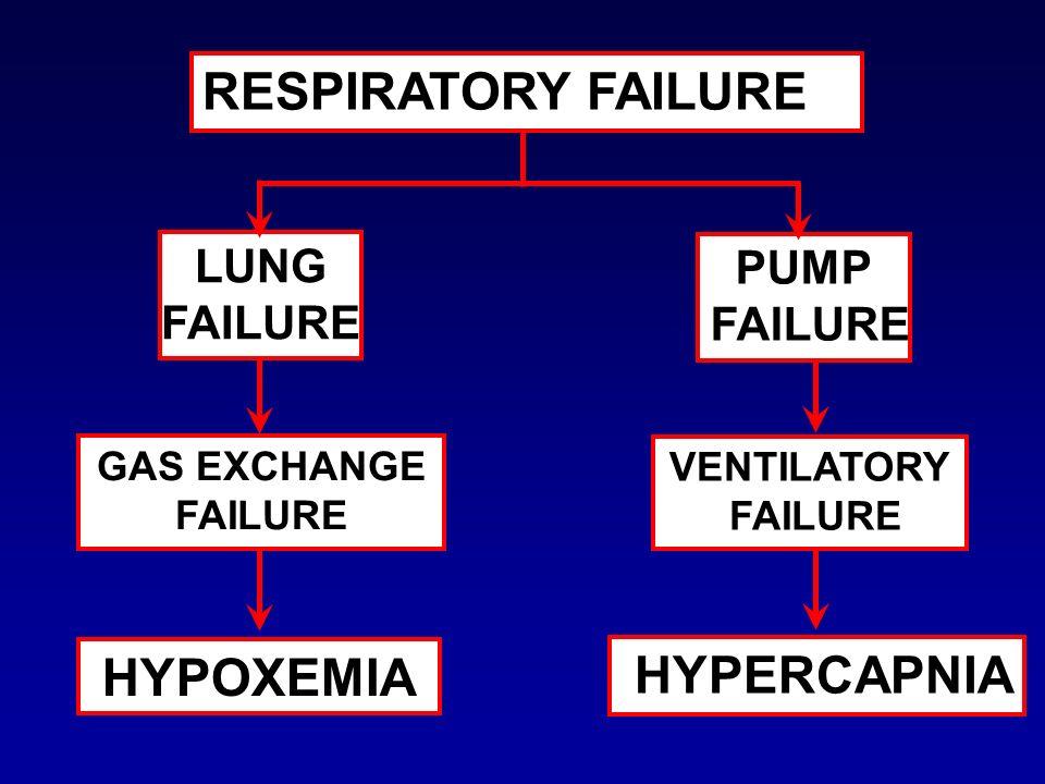 RESPIRATORY FAILURE LUNG FAILURE PUMP FAILURE GAS EXCHANGE FAILURE VENTILATORY FAILURE HYPOXEMIA HYPERCAPNIA