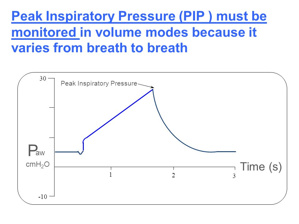 30 Time (s) -10 1 2 aw P cmH 2 O Peak Inspiratory Pressure 3 Peak Inspiratory Pressure (PIP ) must be monitored in volume modes because it varies from
