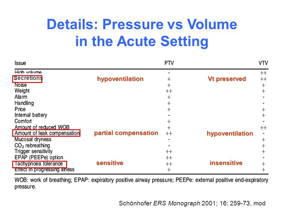 Schönhofer ERS Monograph 2001; 16: 259-73, mod hypoventilation partial compensation sensitiveinsensitive Secretionshypoventilation Vt preserved Detail