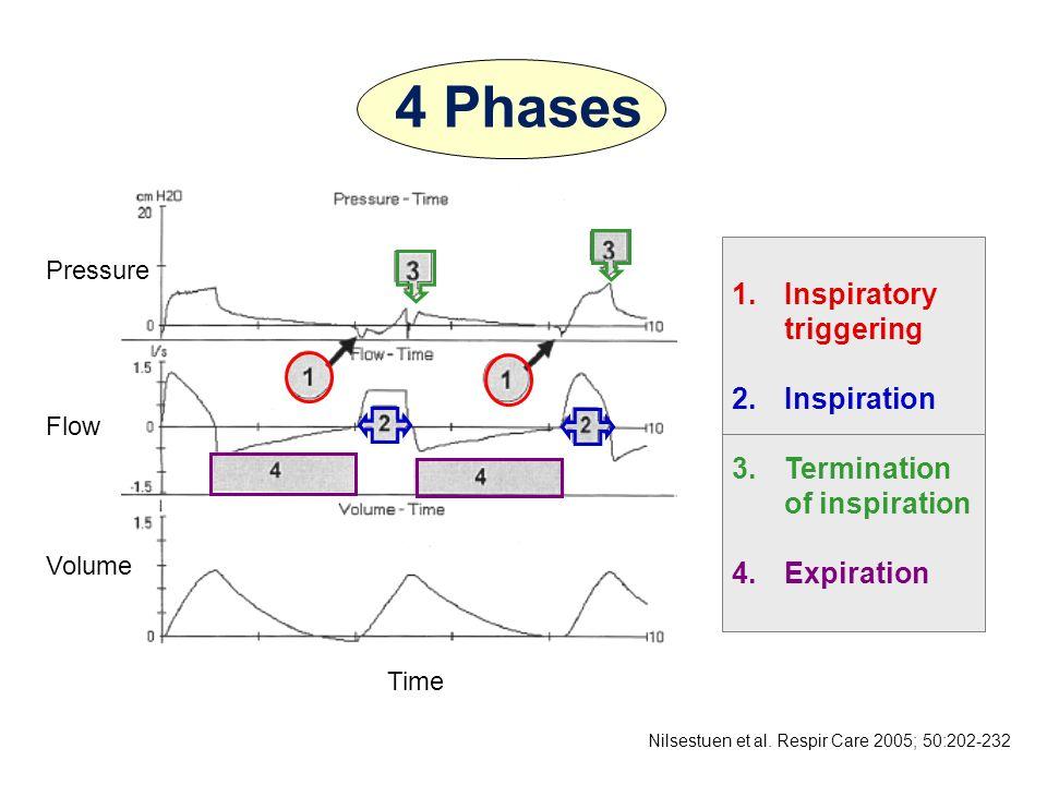Nilsestuen et al. Respir Care 2005; 50:202-232 1.Inspiratory triggering 2.Inspiration 3.Termination of inspiration 4.Expiration 4 Phases Pressure Flow