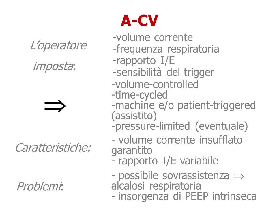 Loperatore imposta: Loperatore imposta: A-CV Caratteristiche: -volume-controlled -time-cycled -machine e/o patient-triggered (assistito) -pressure-lim