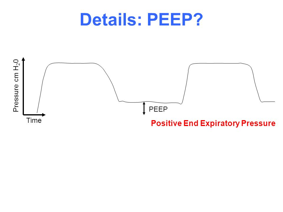Time Pressure cm H 2 0 Details: PEEP? PEEP Positive End Expiratory Pressure