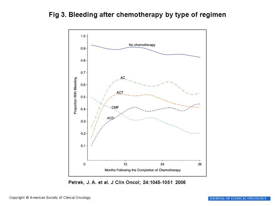 Petrek, J. A. et al. J Clin Oncol; 24:1045-1051 2006 Fig 3.