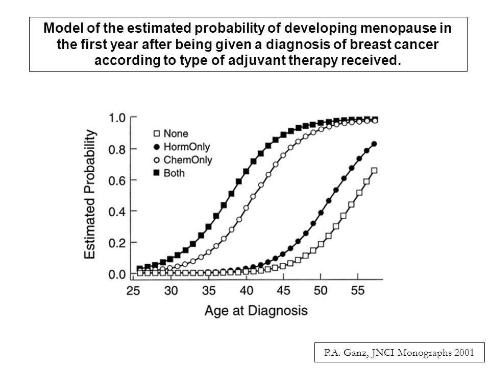 Model of the estimated probability of developing menopause in the first year after being given a diagnosis of breast cancer according to type of adjuvant therapy received.