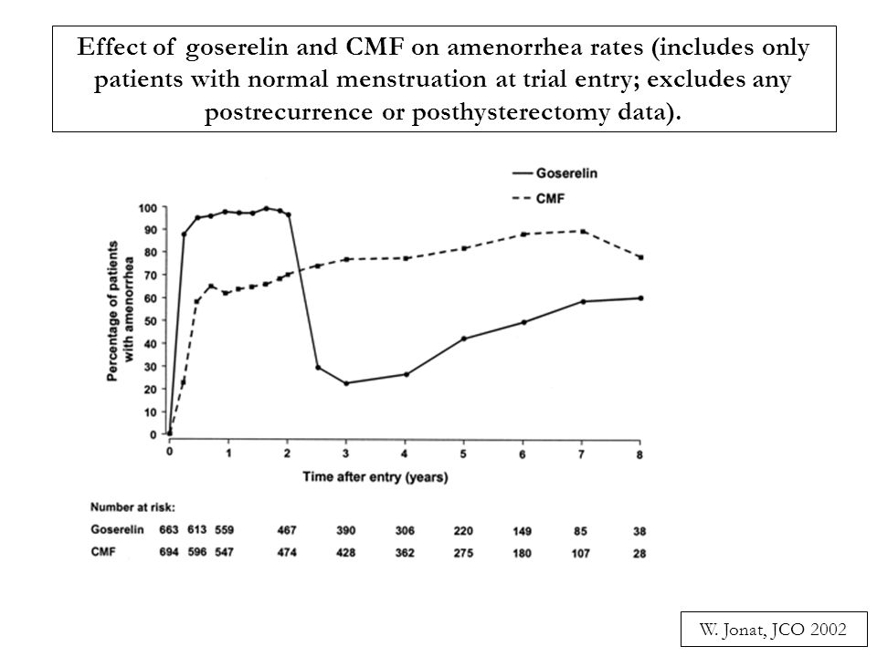 Effect of goserelin and CMF on amenorrhea rates (includes only patients with normal menstruation at trial entry; excludes any postrecurrence or posthysterectomy data).