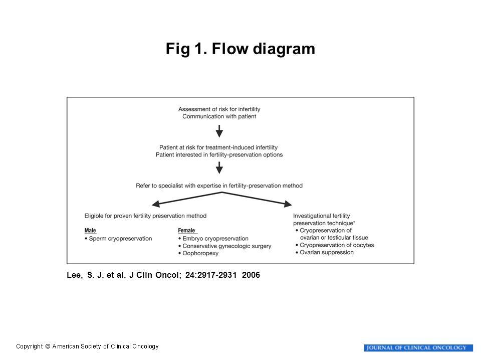 Lee, S. J. et al. J Clin Oncol; 24:2917-2931 2006 Fig 1. Flow diagram