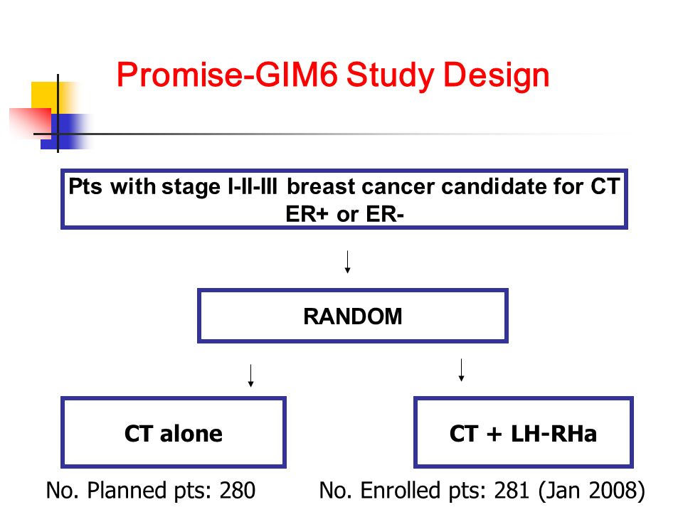 Promise-GIM6 Study Design Pts with stage I-II-III breast cancer candidate for CT ER+ or ER- RANDOM CT aloneCT + LH-RHa No.