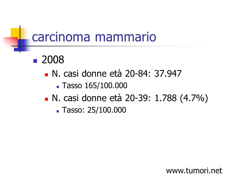carcinoma mammario 2008 N. casi donne età 20-84: 37.947 Tasso 165/100.000 N.