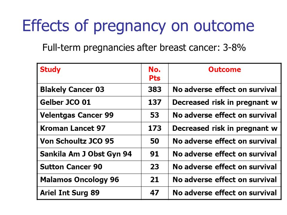 Pregnancy after breast cancer: population based study 2539 women < 45 years with BC in 1982-2000 123 (5%) had at least one pregnancy Live birth: 54% 62 (50%) conceived within two years HR of death: 0.59 (95%CI: 0.37-0.95; p=0.030) Time to pregnancy (months) Hazard ratio (95% CI) P value <62.20 (0.14-35.42)0.579 6-240.45 (0.16-1.28)0.135 >240.48 (0.27-0.83)0.009 Ives A; BMJ 334:194; 2007