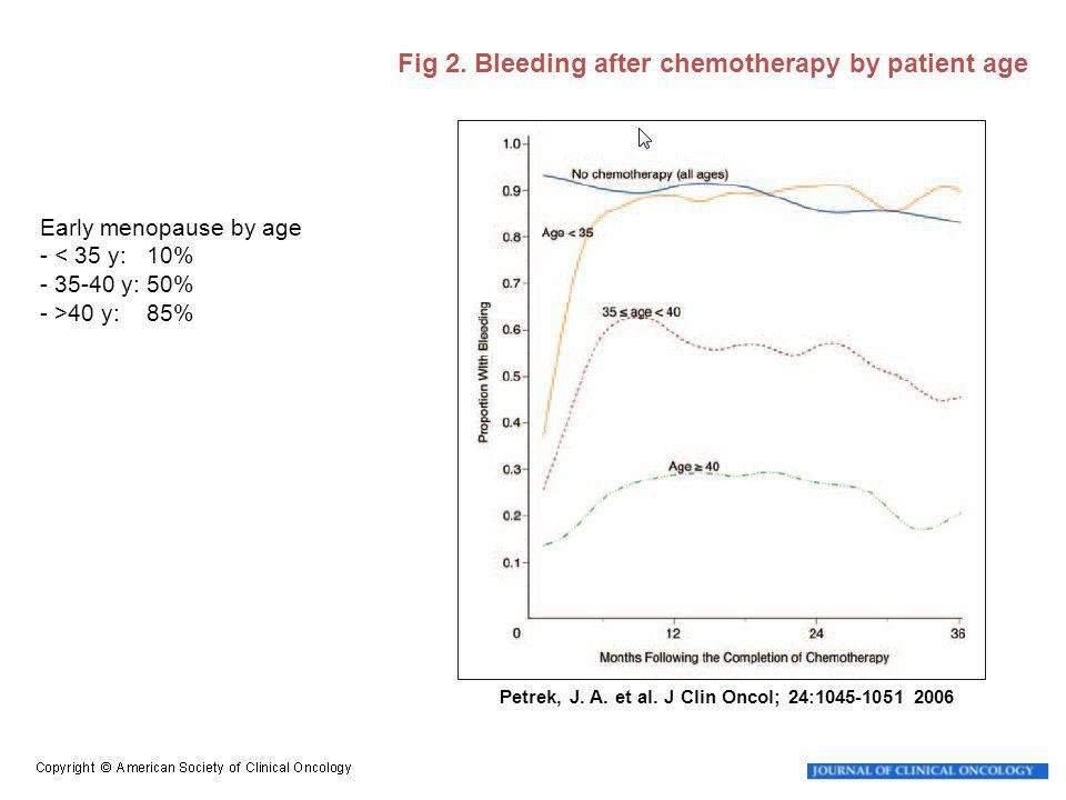 Petrek, J. A. et al. J Clin Oncol; 24:1045-1051 2006 Fig 2. Bleeding after chemotherapy by patient age Early menopause by age - < 35 y: 10% - 35-40 y: