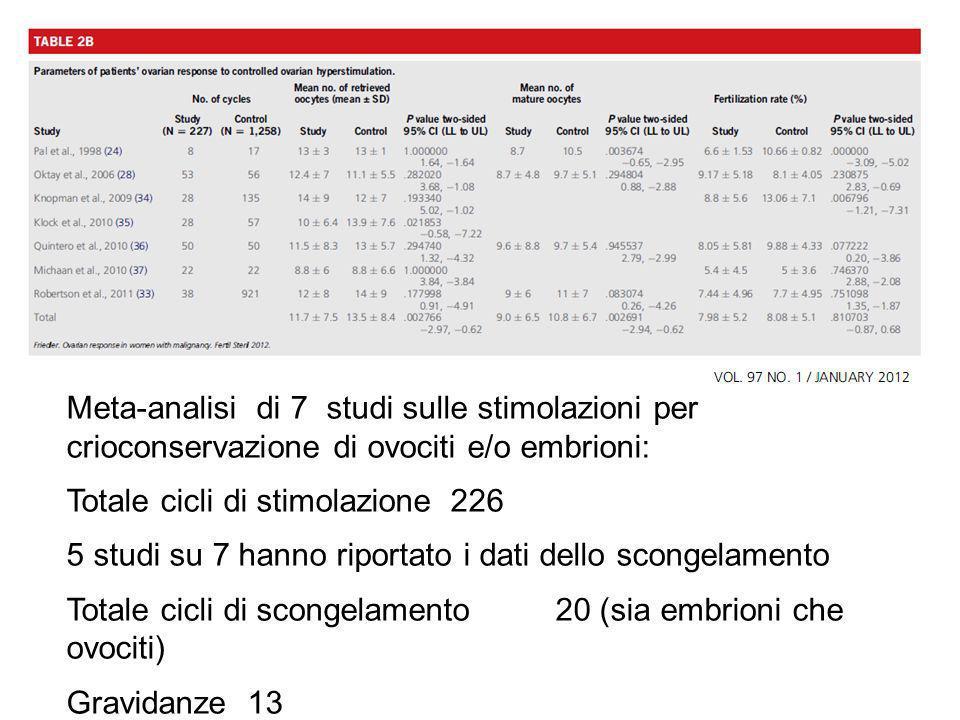 Meta-analisi di 7 studi sulle stimolazioni per crioconservazione di ovociti e/o embrioni: Totale cicli di stimolazione 226 5 studi su 7 hanno riportat