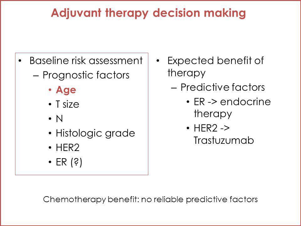 Baseline risk assessment – Prognostic factors Age T size N Histologic grade HER2 ER (?) Expected benefit of therapy – Predictive factors ER -> endocri