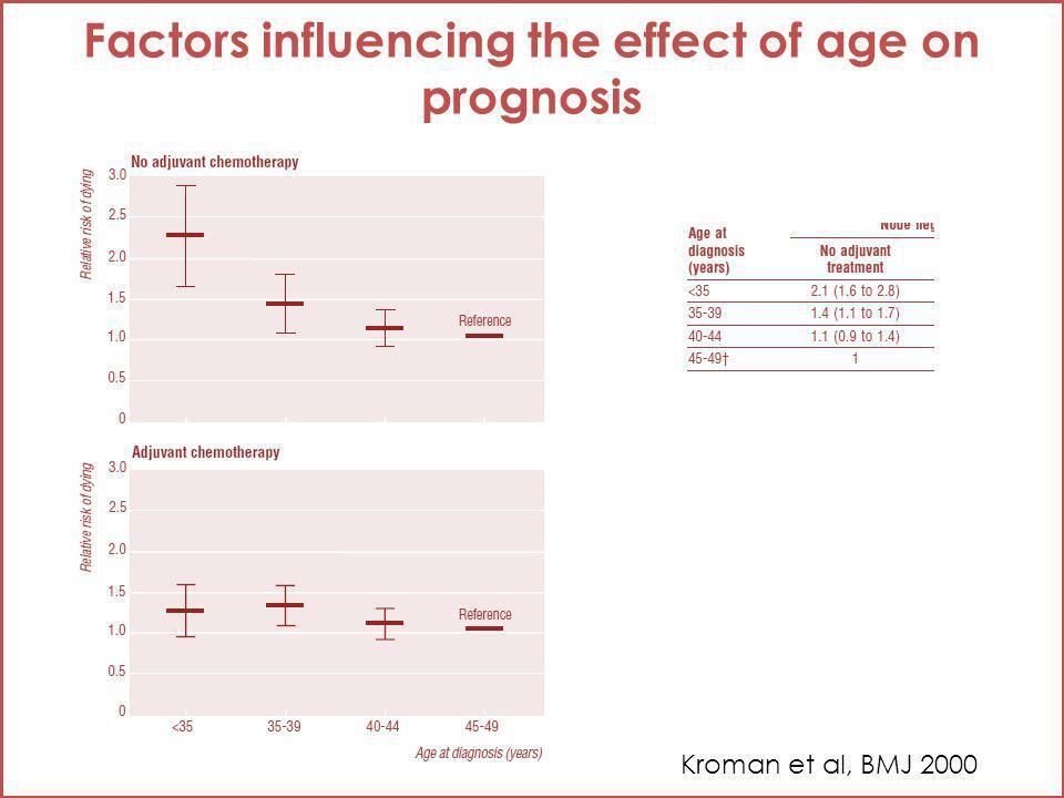 Adj chemotherapy and outcome according to age (1) Aebi et al Lancet 2000