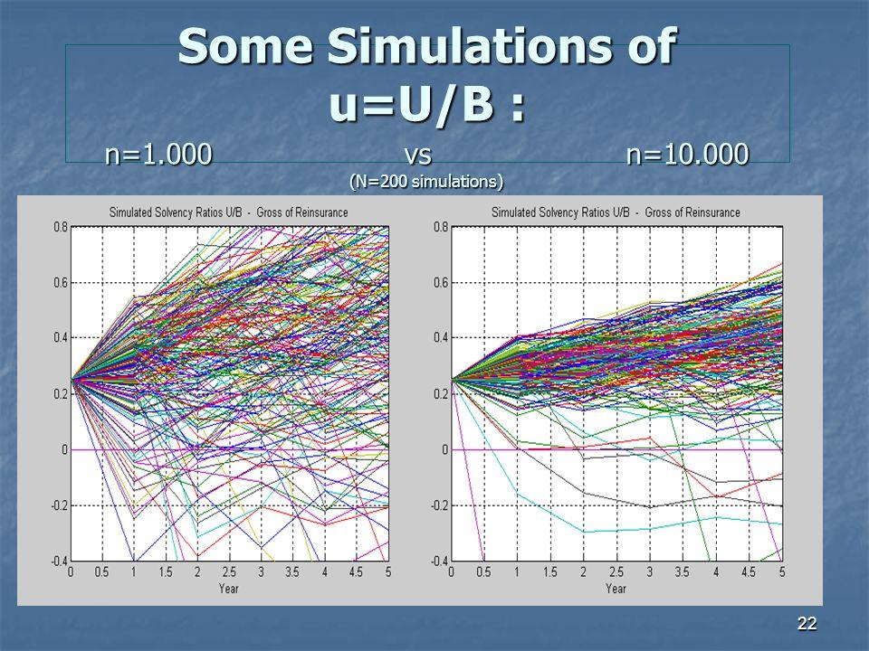 22 Some Simulations of u=U/B : n=1.000 vs n=10.000 (N=200 simulations)