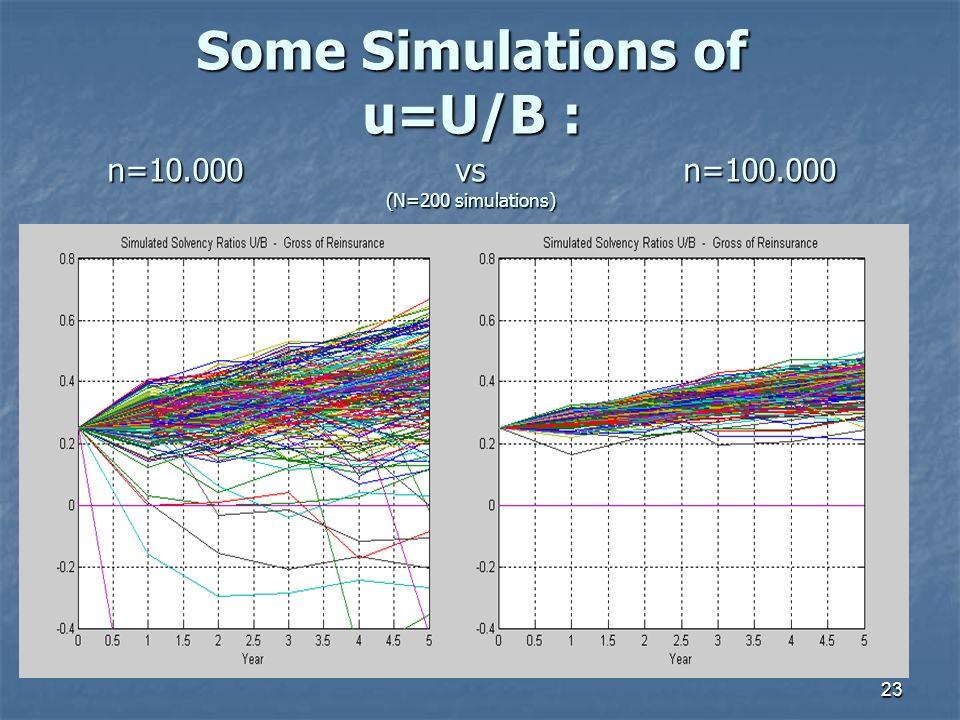 23 Some Simulations of u=U/B : n=10.000 vs n=100.000 (N=200 simulations)