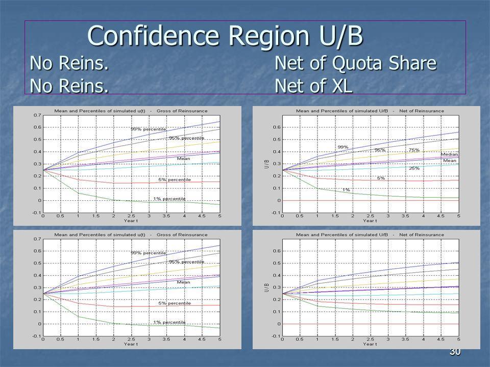 30 Confidence Region U/B No Reins.Net of Quota Share No Reins. Net of XL Confidence Region U/B No Reins.Net of Quota Share No Reins. Net of XL