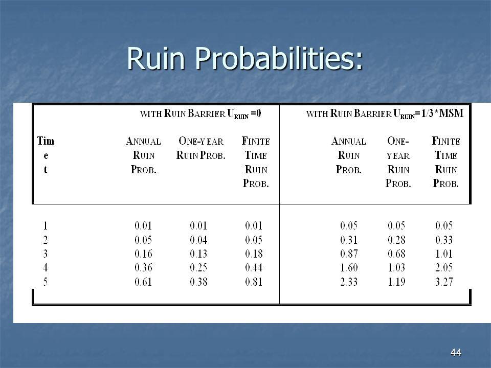 44 Ruin Probabilities: