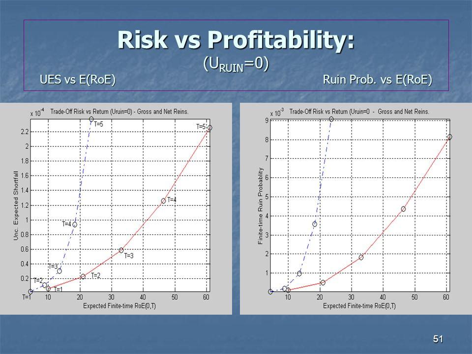 51 Risk vs Profitability: (U RUIN =0) UES vs E(RoE)Ruin Prob. vs E(RoE)