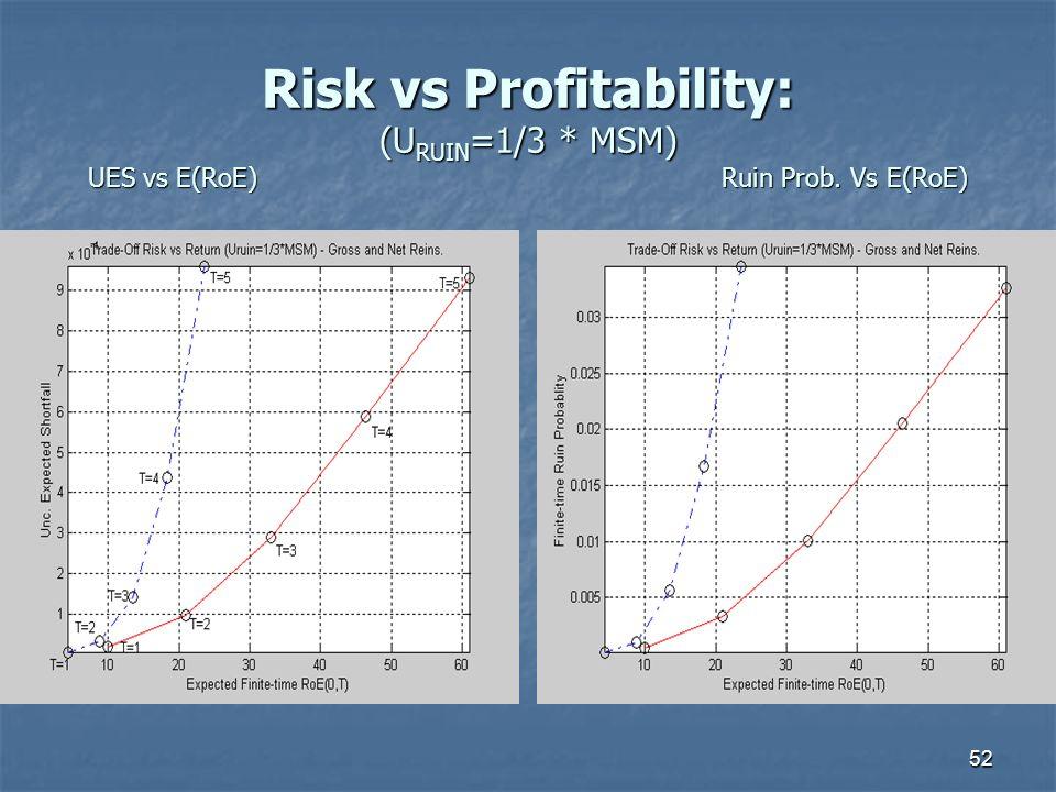 52 Risk vs Profitability: (U RUIN =1/3 * MSM) UES vs E(RoE)Ruin Prob. Vs E(RoE)