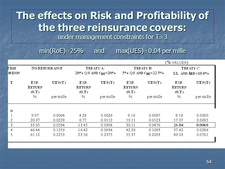 54 The effects on Risk and Profitability of the three reinsurance covers: under management constraints for T=3 min(RoE)=25% and max(UES)=0.04 per mille