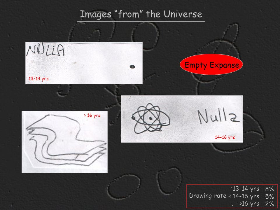 Images from the Universe Empty Expanse 13-14 yrs 14-16 yrs >16 yrs 8% 5% 2% Drawing rate 13-14 yrs 14-16 yrs > 16 yrs