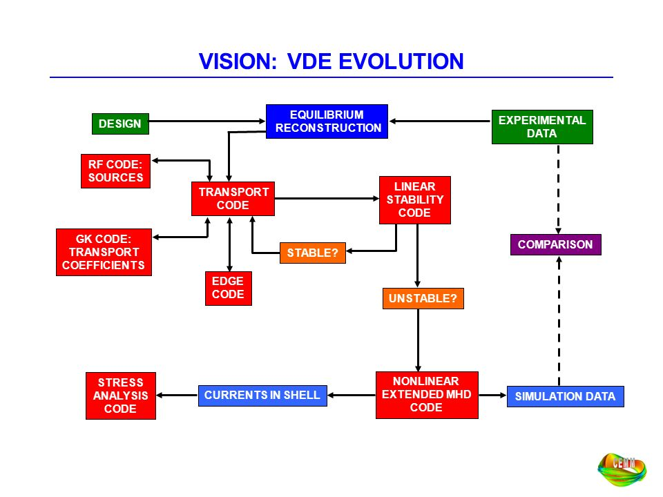 VISION: VDE EVOLUTION EQUILIBRIUM RECONSTRUCTION TRANSPORT CODE RF CODE: SOURCES GK CODE: TRANSPORT COEFFICIENTS LINEAR STABILITY CODE STABLE? UNSTABL
