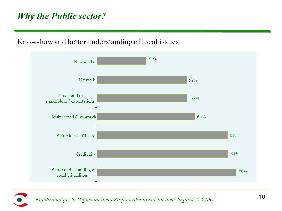 Fondazione per la Diffusione della Responsabilità Sociale delle Imprese (I-CSR) 10 Why the Public sector? Know-how and better understanding of local i
