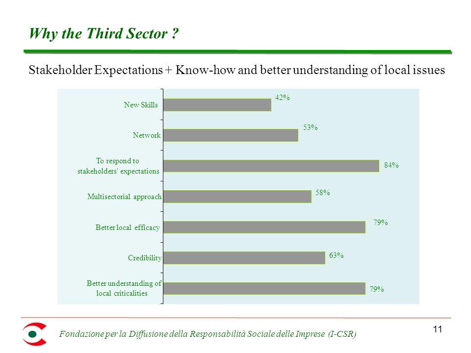Fondazione per la Diffusione della Responsabilità Sociale delle Imprese (I-CSR) 11 Why the Third Sector ? Stakeholder Expectations + Know-how and bett