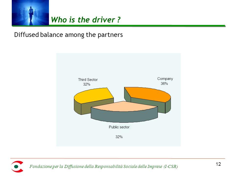 Fondazione per la Diffusione della Responsabilità Sociale delle Imprese (I-CSR) 12 Who is the driver ? Diffused balance among the partners Public sect