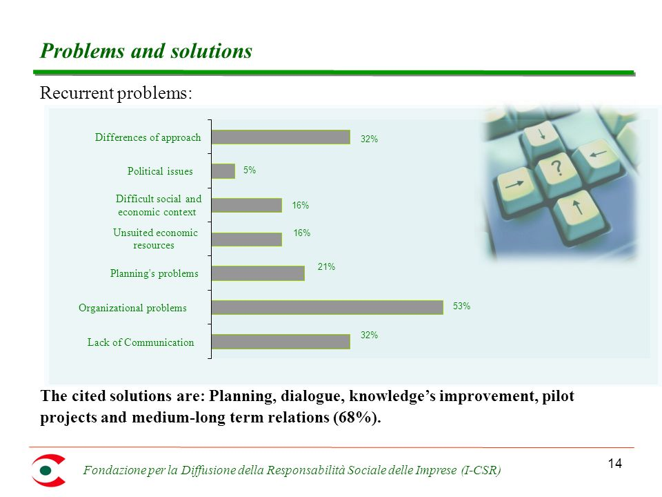 Fondazione per la Diffusione della Responsabilità Sociale delle Imprese (I-CSR) 14 Problems and solutions The cited solutions are: Planning, dialogue, knowledges improvement, pilot projects and medium-long term relations (68%).